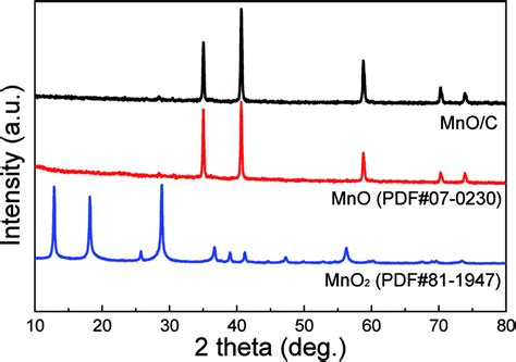 xrd pattern of mno2 synthesis of ultralong mno c coaxial nanowires as