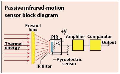 berita fajar cara kerja passive infrared motion detector