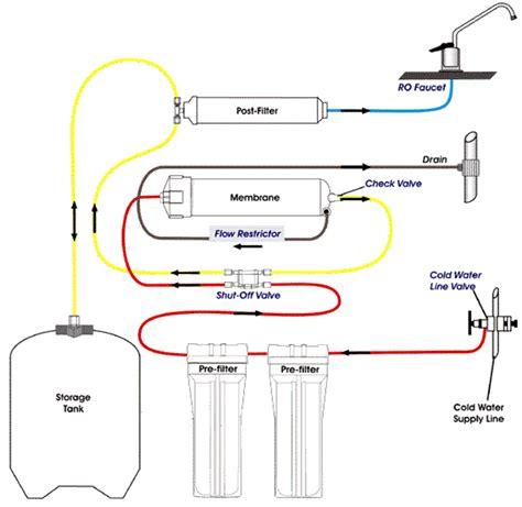 Kitchen Sink Faucet Installation micron filter