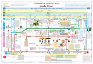 chart and other tools to get homework done image gallery study chart