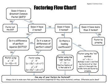 factoring flowchart factoring polynomials flowchart freebie factoring