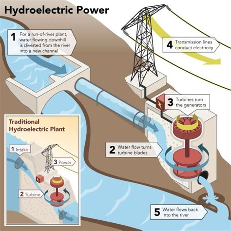 home design resources generator best 25 hydroelectric power ideas on pinterest water