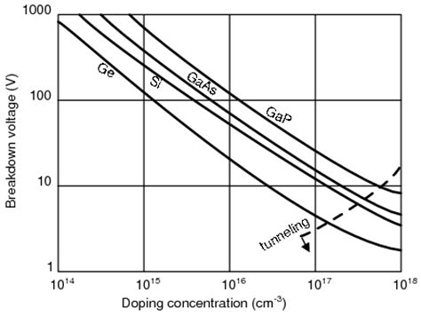 diode breakdown voltage vs temperature lessons in electric circuits volume iii semiconductors chapter 3