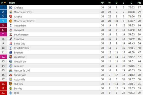 table daftar juara liga inggris klasemen akhir dan daftar pencetak gol terbanyak liga