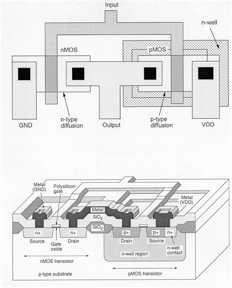 free vlsi layout editor design of vlsi systems chapter 2