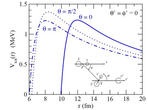 phys lett b nuclear astrophysics phys lett b 755 275 278 2016