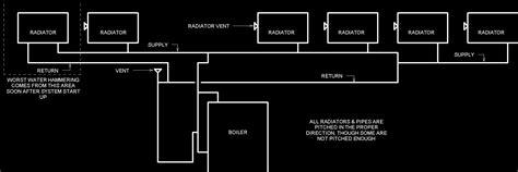 steam radiator diagram two pipe steam radiator diagram pipe diagram elsavadorla