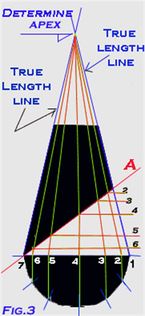 pattern line development developing a pattern for a cone with a pitch using radial
