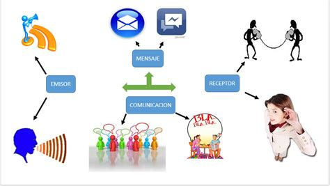 imagenes de mapas mentales sobre la comunicacion act 2 3 mapa mental taller de liderazgo sosa