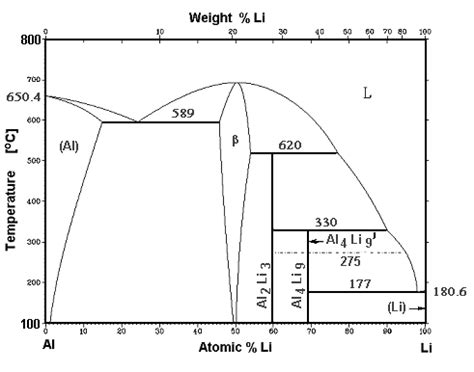 aluminum copper phase diagram some phase diagrams
