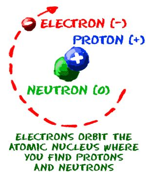what is an protons atoms mr crowe