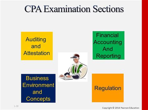 cpa sections the assurance services market ppt video online download