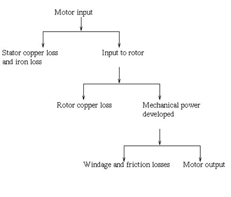induction motor losses losses and efficiency of induction motor