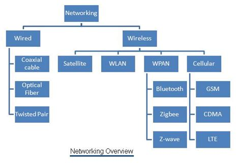 tutorial video networking networking tutorial networking basics tutorials