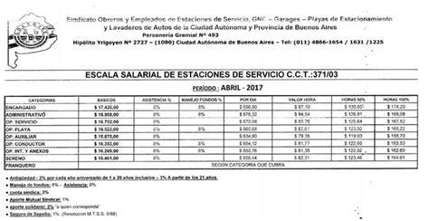 de cuanto fue el aumento salarial 2016 en mexico de cuanto fue el aumento salarial a partir del 1 de