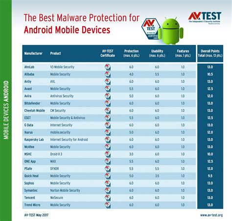 virus protection android best antivirus for android