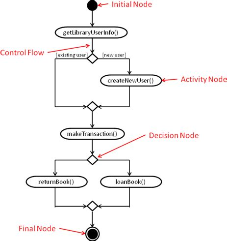 activity diagram program software engineering activity diagrams computer