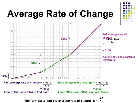 Rates Of Change How To Find Rate Of Change In A Table