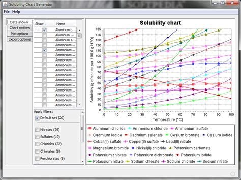 solubility chart solubility chart generator