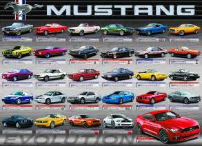 ford mustang evolution 1000 puzzle by eurographics