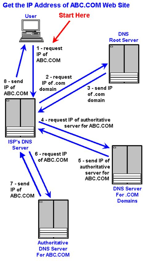 Name Meaning Lookup Dns Definition From Pc Magazine Encyclopedia
