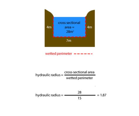 cross sectional area definition geography hydraulic radius definition section 9 water distribution