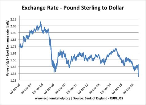 currency converter british pound usd pound sterling exchange rate
