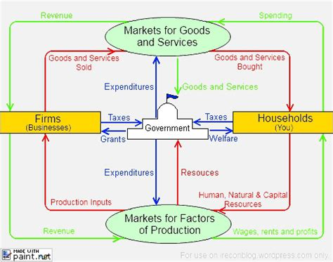 a circular flow diagram is a model that circular flow model econ and more econ