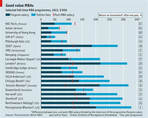Ma Economics Vs Mba Finance by Which Are The Best Business Schools For The Buck Spoiler