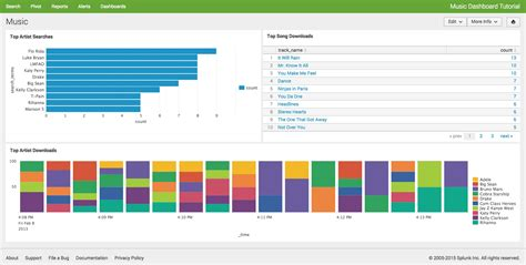 Best Of The Web This Week Styledash 2 by Image Gallery Splunk Dashboards