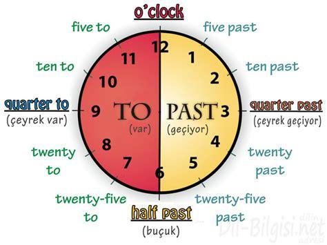 The Time 箘ngilizce saatler telling the time konu anlat箟m箟