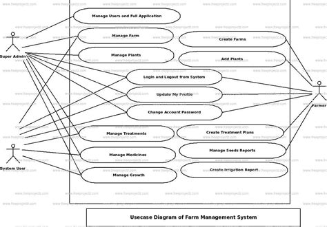 use diagram farm management system use diagram freeprojectz