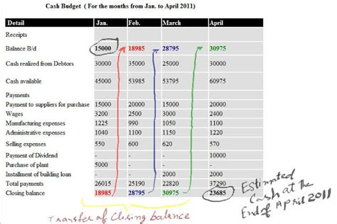 hospital budget template sle hospital budget pictures to pin on