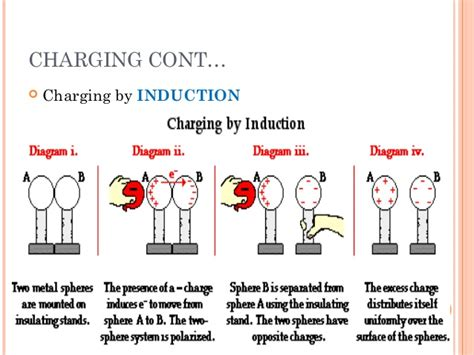 charge in inductor electric charges lorentz