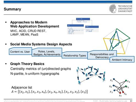 graph layout theory social learning and knowledge sharing technologies lecture