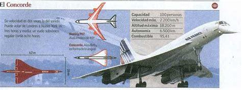 preguntas capciosas de aviones historia y futuro del concorde accidente aereo del concorde
