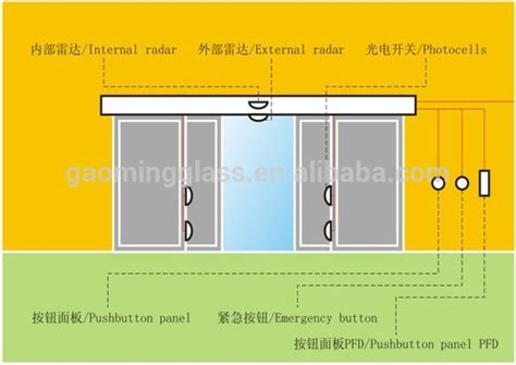 Price Of Commercial Automatic Sliding Glass Door Buy Electronic Sliding Glass Door