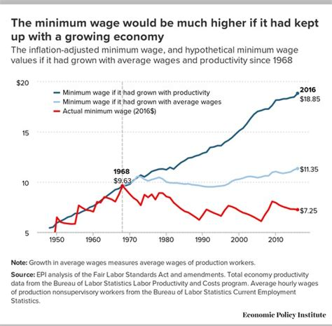 minimum wage for 18 study todays minimum wage would be 18 85 if to