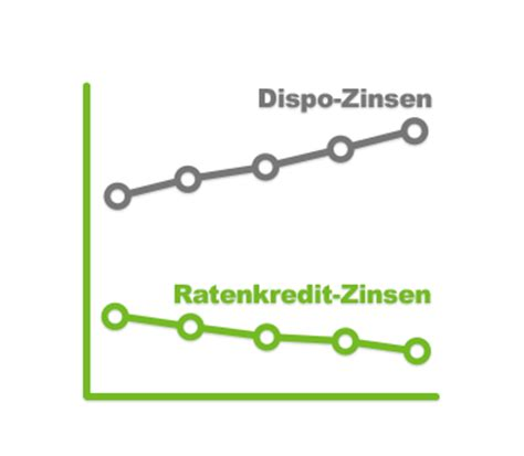 zinsen kredite vergleich ratenkredit mit niedrigzins aktion 06 18 smava