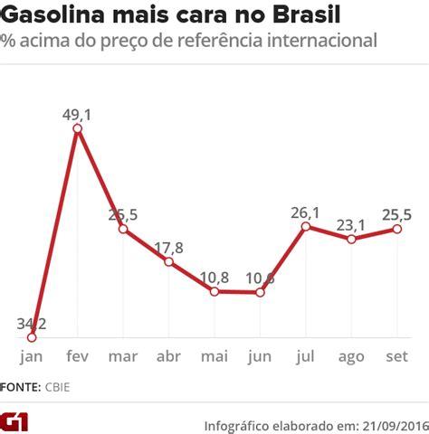 o time que mais deve no brasil 2017 gasolina est 225 mais cara no brasil do que no exterior h 225 12
