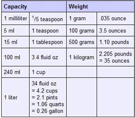 How Many Grams In A Table Spoon by 17 Best Images About Cooking Conversion Charts On