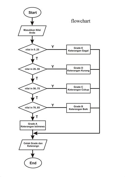 pengertian layout yang baik contoh flowchart dan program c contoh 0208