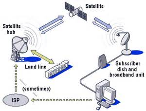 a description and explanation of satellite broadband and how it works