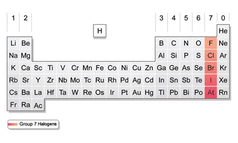halogen elements periodic table halogens periodic table groups