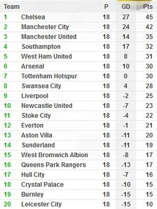 epl table manchester united manchester united 3 1 newcastle united wayne rooney