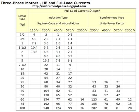 70mm Cable Rating by Factors That Determine The Current Rating Of Power Cables