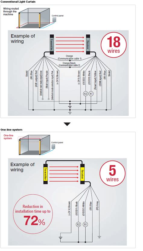 keyence light curtain error codes keyence light curtain fault codes curtain menzilperde