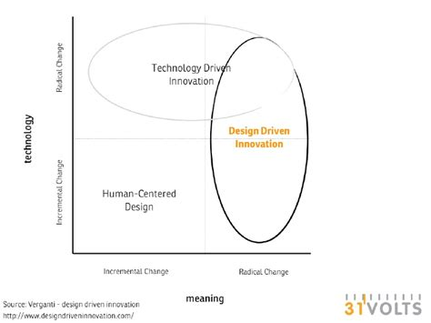 definition design driven innovation the value of design driven innovation