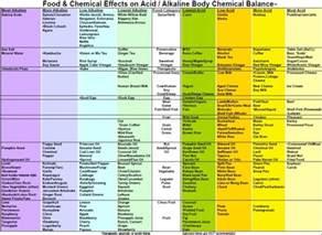 acid alkaline food chart printable