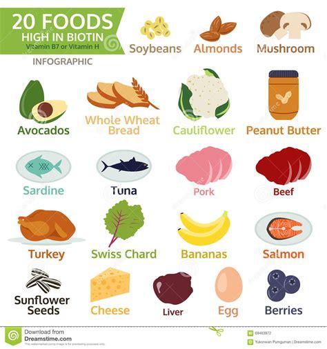 b fruit x twenty foods high in biotin vitamin b or vitamin h